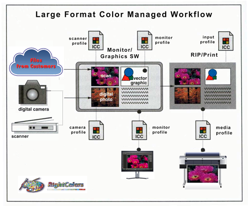 Color Managed Workflow